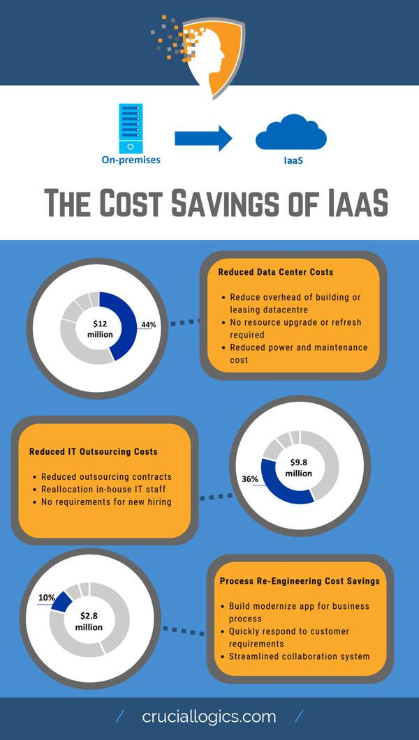 Cost savings of IaaS