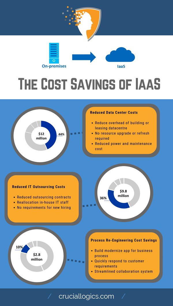 Cost savings of IaaS
